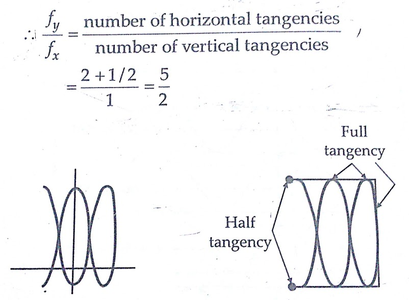 Lissajous Patterns in CRO for Measurement of Phase & Frequency