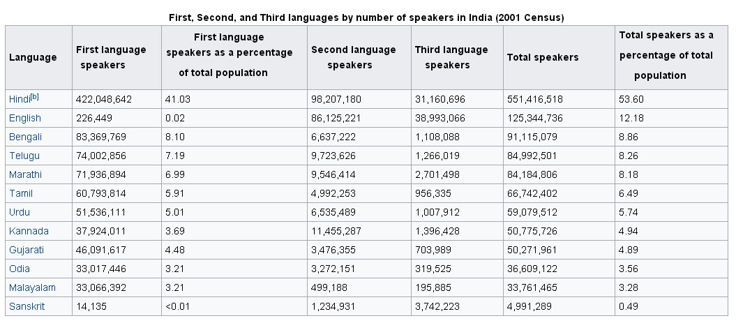 Theme Languages Of India Civils Tapasya Portal By PTs IAS - Languages by number of speakers