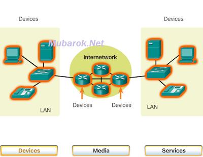 mubarok.net_devices