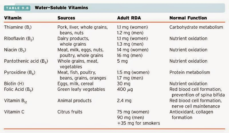 This chart shows the different water soluble vitamins and there food sources rda   normal function also sports nutrition within performance rh brenigmills spot
