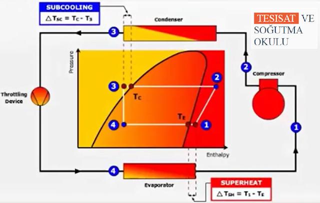 Psikrometrik Diyagram Yardımıyla Basınç ve Entalpi Sorularını Çözme 1
