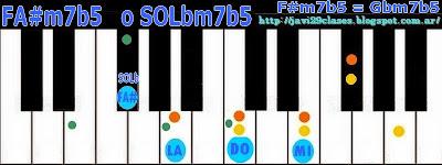 Acorde piano chord = LAm/FA# = Am/F#