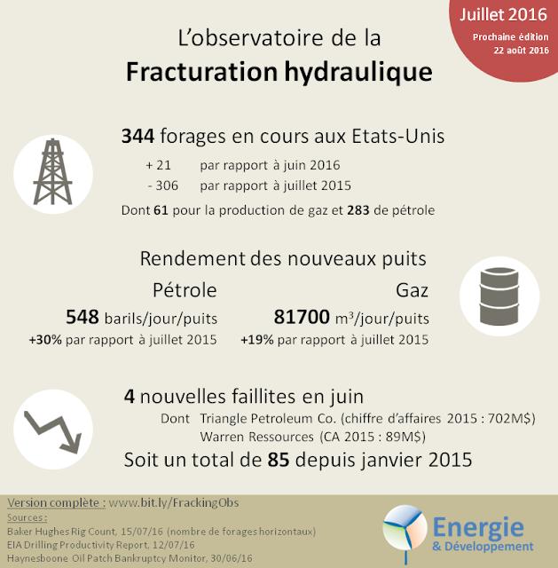 Observatoire des gaz et pétrole de schiste : statistiques, actualité, analyse
