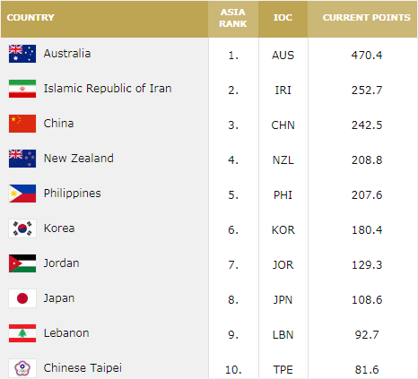 Top 10 Basketball Countries in Asia & Oceania