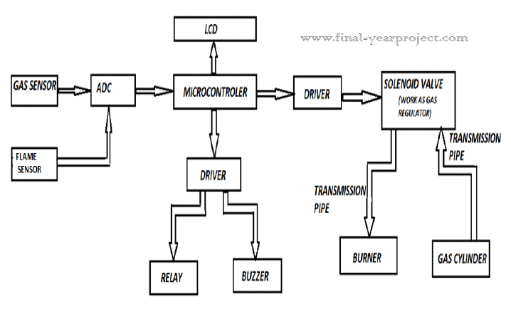 Quze Buzzer Block Diagram