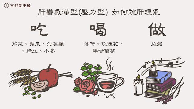 京都堂中醫建議除了「放鬆」,還是「放鬆」!現代許多女性月經失調多因壓力所致,需要找尋適當發洩管道,宜疏肝理氣,多飲用草本茶飲,保肝胃火