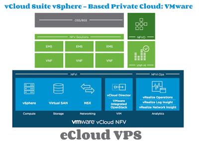 vCloud NFV