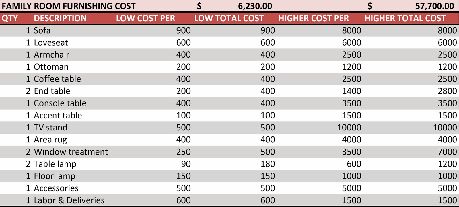 Now That We Ve Had A Reality Check Let S Talk About What Low Cost Means Based On The Above Numbers Items Are In Reference To