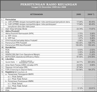 Icharennata's Blog ♥: Analisis Laporan Keuangan BANK BRI Syariah