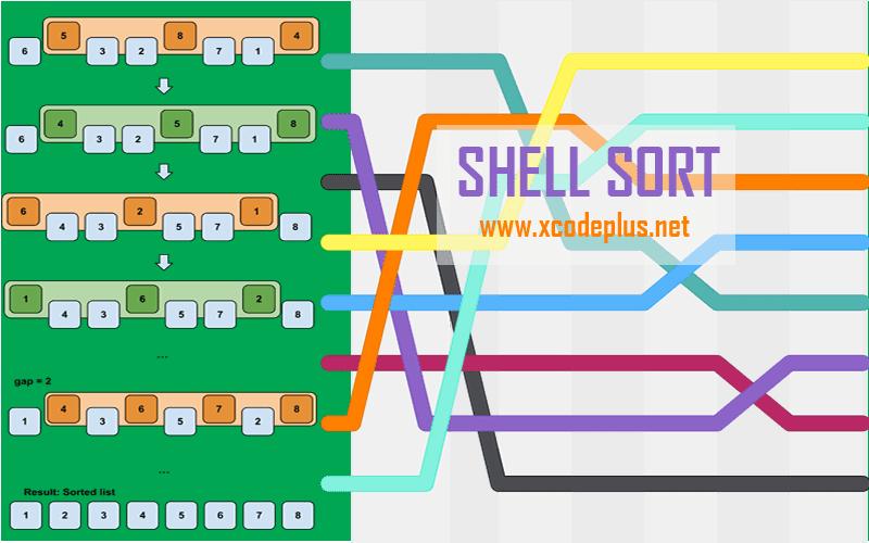http://www.xcodeplus.net/2018/01/csharp-shell-sort.html