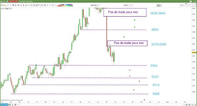Matrice de trading plan [24/05/18]