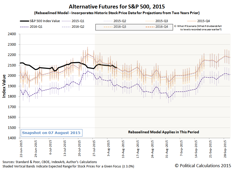 Alternative Futures - S&P 500 - Rebaselined Model - Snapshot on 7 August 2015