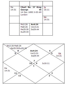 trikona yoga in astrology