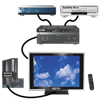 How To Use One Remote Control for Samsung Smart TV and Android BoX TV?