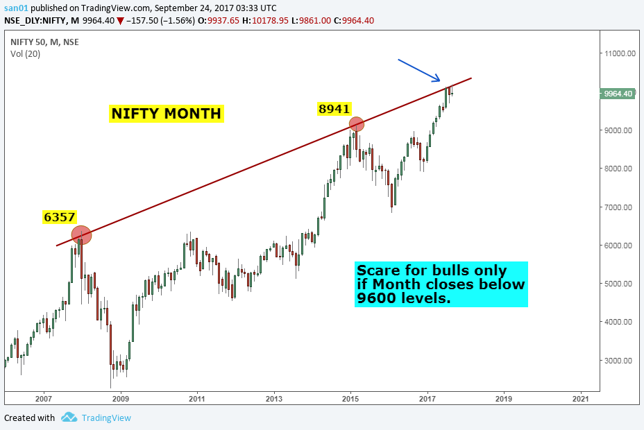 Nifty Charts And Latest Market Updates