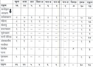 Amravati Rural Police Bharti