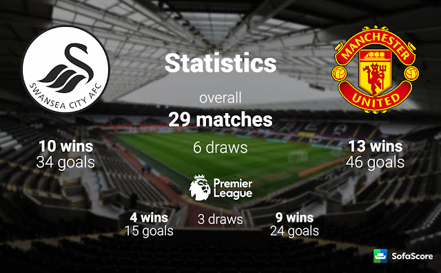 Head To Head Swansea City vs Manchester United