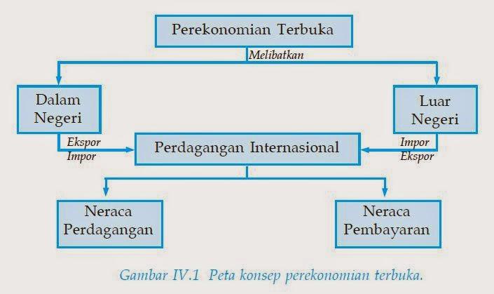 menjelaskan sistem perdagangan internasional