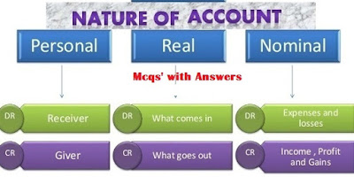 Nature of Accounts – MCQs with Answers