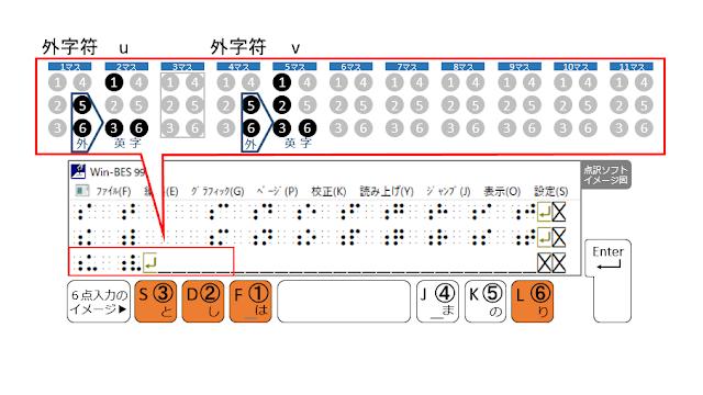 3行目5マス目に1、2、3、6の点が示された点訳ソフトのイメージ図と1、2、3、6の点がオレンジで示された6点入力のイメージ図
