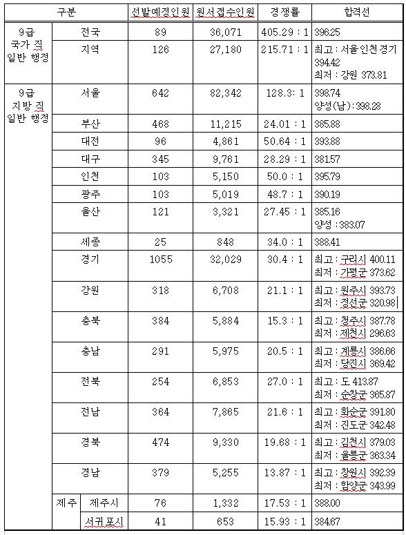 9급 일반행정직 공무원 경쟁률