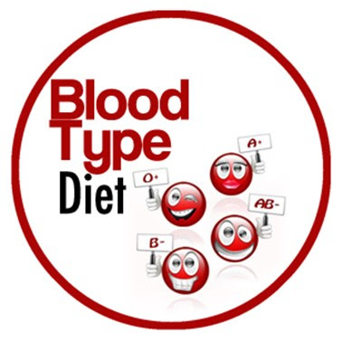 A Positive Blood Type Diet