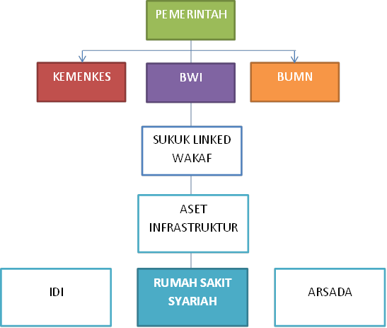 Produk Waqf Linked Sukuk Mulai Dipasarkan Agustus 2019