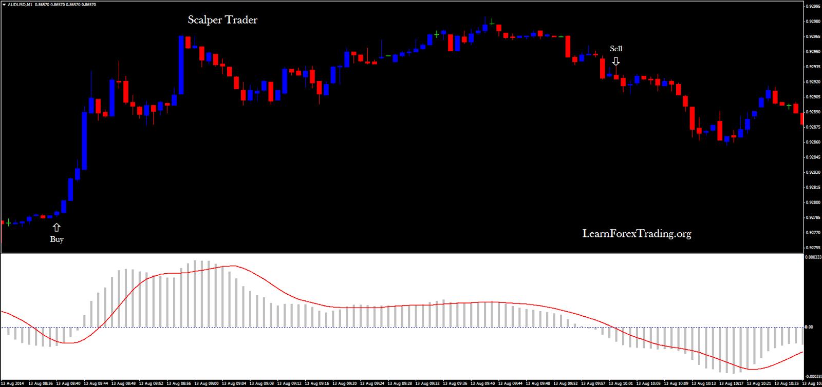 Scalper Trader