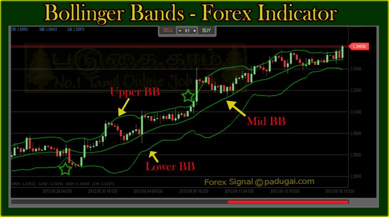 Bollinger bands trading tricks