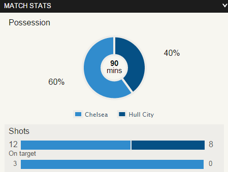 chelsea 2 - 0 hull stats