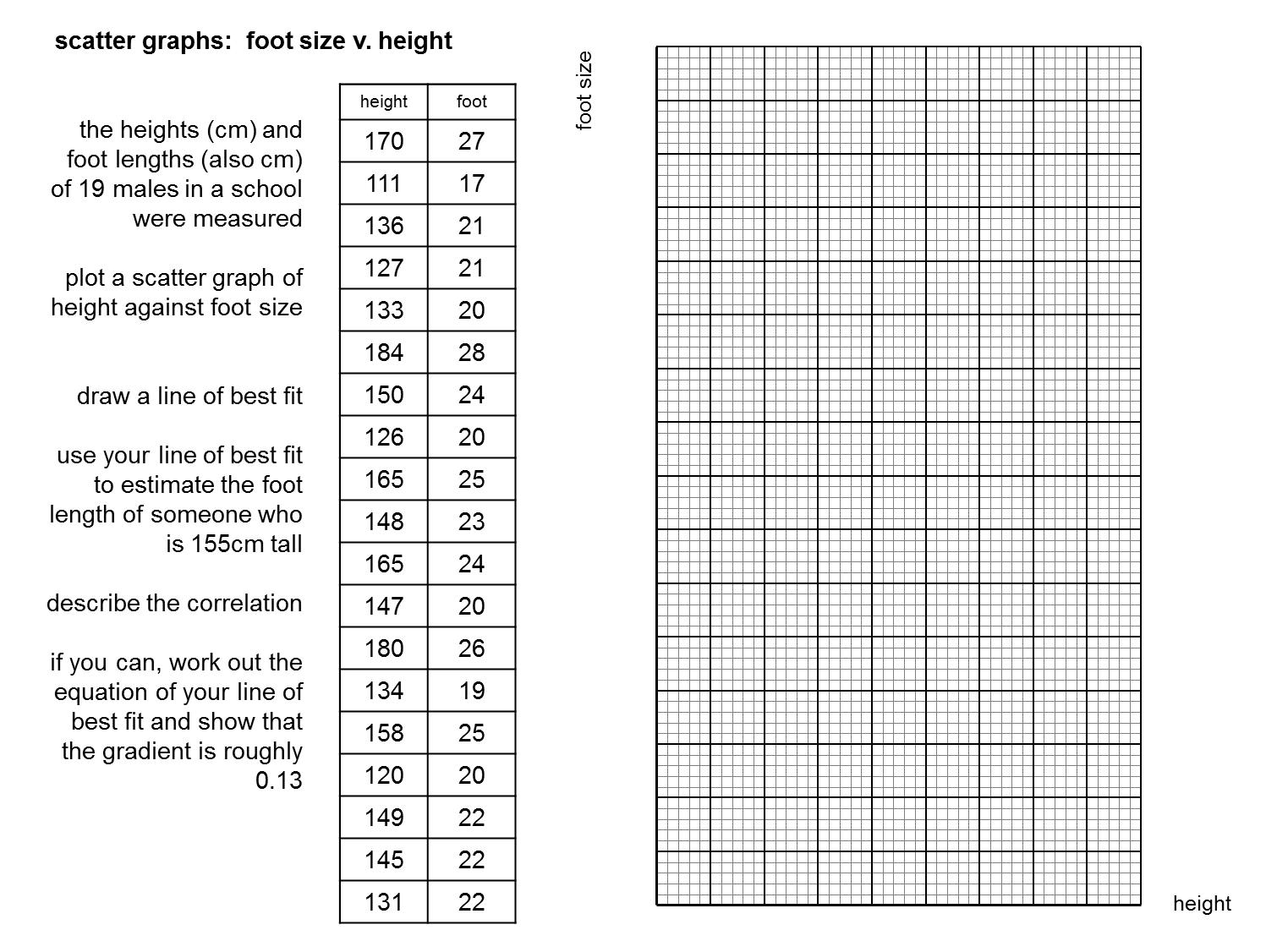 Median Don Steward Mathematics Teaching Scatter Graph Questions