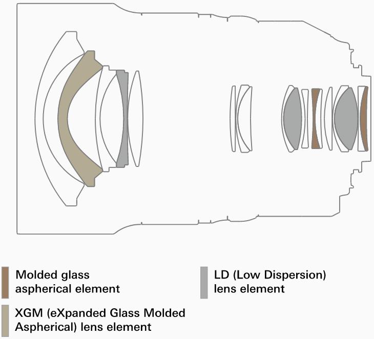 Оптическая схема объектива Tamron SP 15-30mm f/2.8 Di VC USD G2