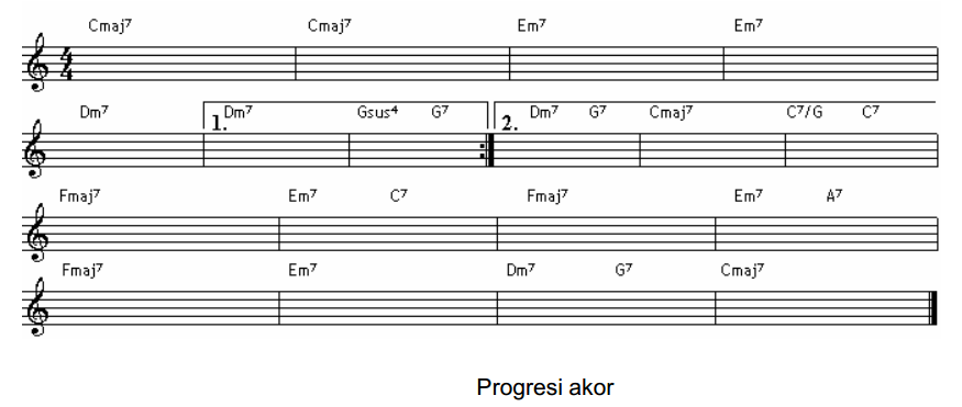 Langkah-langkah menyusun ritme, berlatih improvisasi Musik ...