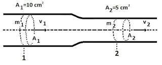 esquema exercicio equação da continuidade