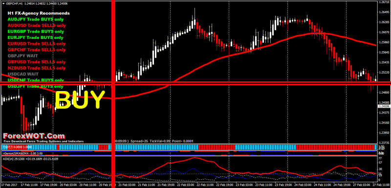Heiken-Ashi-Trading-BUY