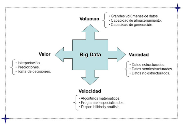 Las 4V de la Big Data