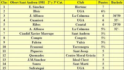Clasificación del grupo 2ª y 3ª Categoría del X Torneig Obert de Sant Andreu 1981