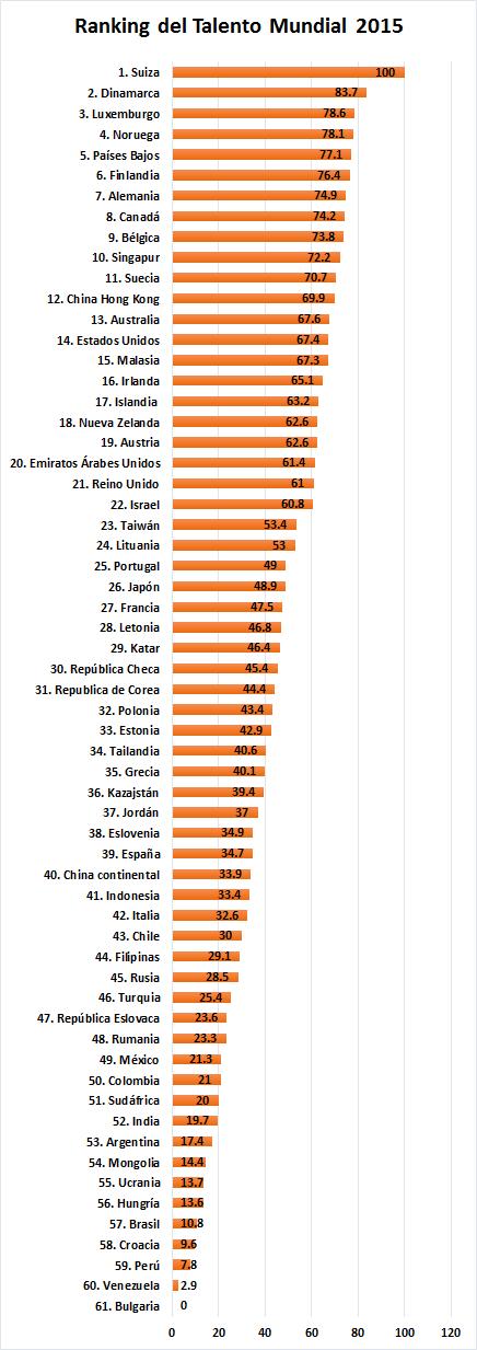 Ranking del Talento Mundial 2015