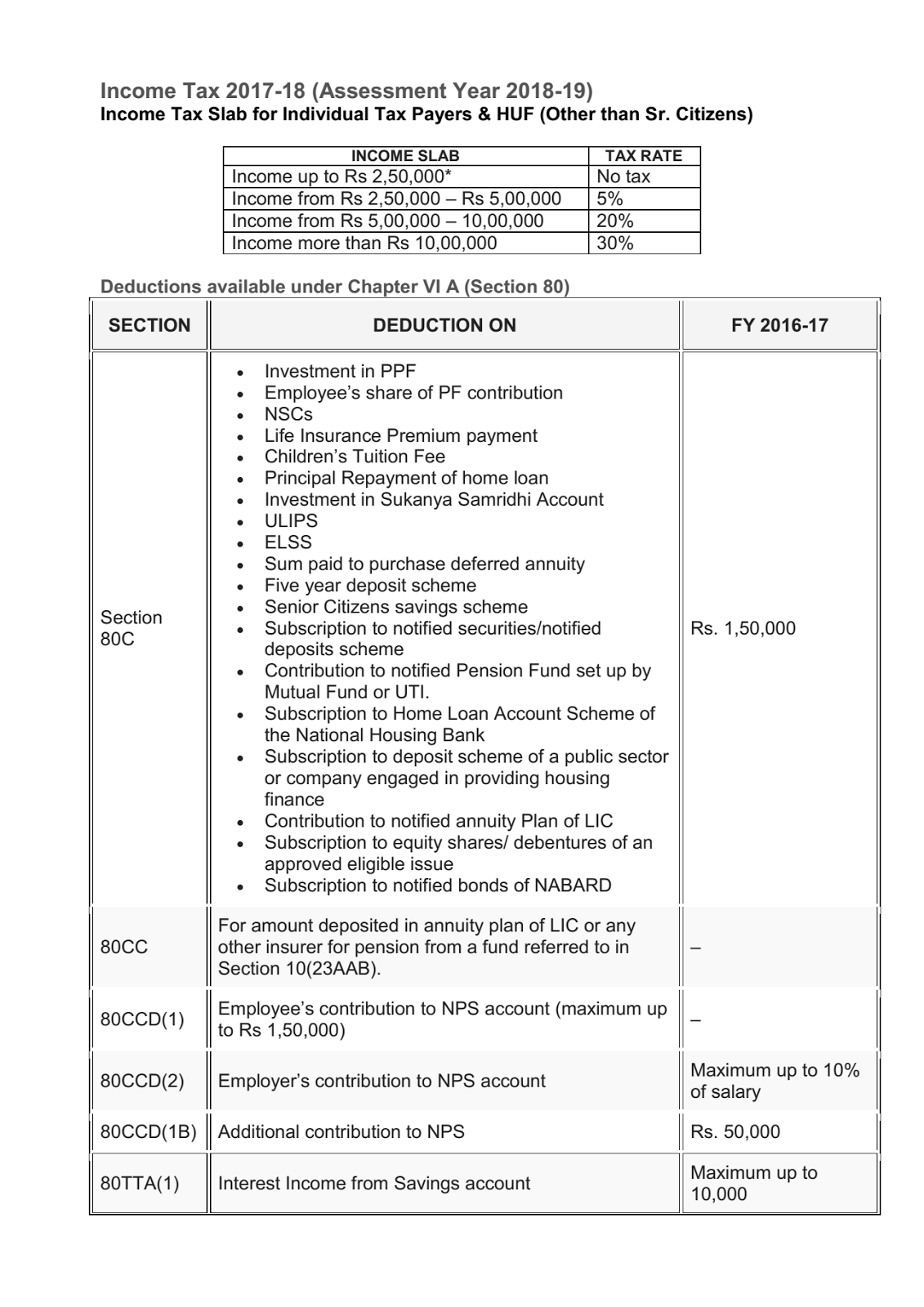 Income Tax 2017 18 (Assessment Year 2018 19)   Tax Slab  Income Assessment Form