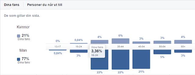 Utdelningsstugans statistik facebook