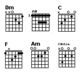 Chord gitar Dm, A#, C, F, Am dan C#dim