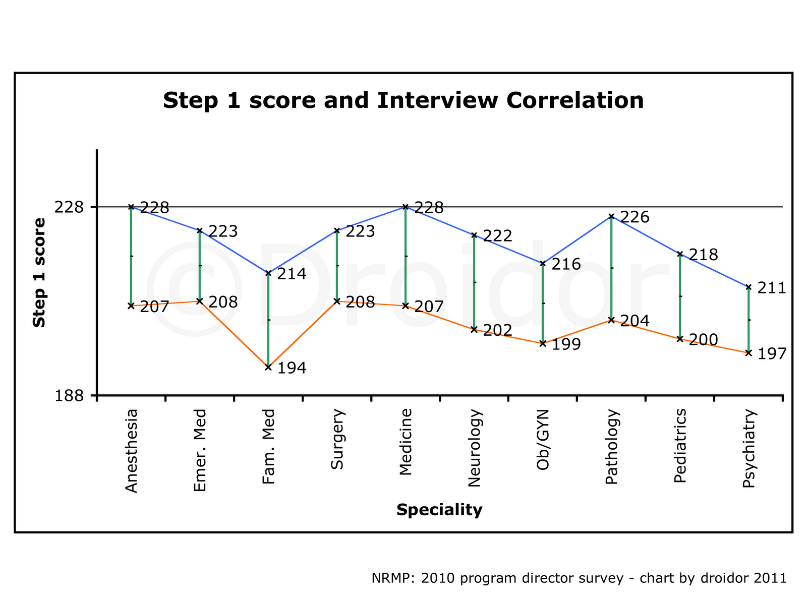 USMLE and Residency Tips: Step 1 score and Chances of interview