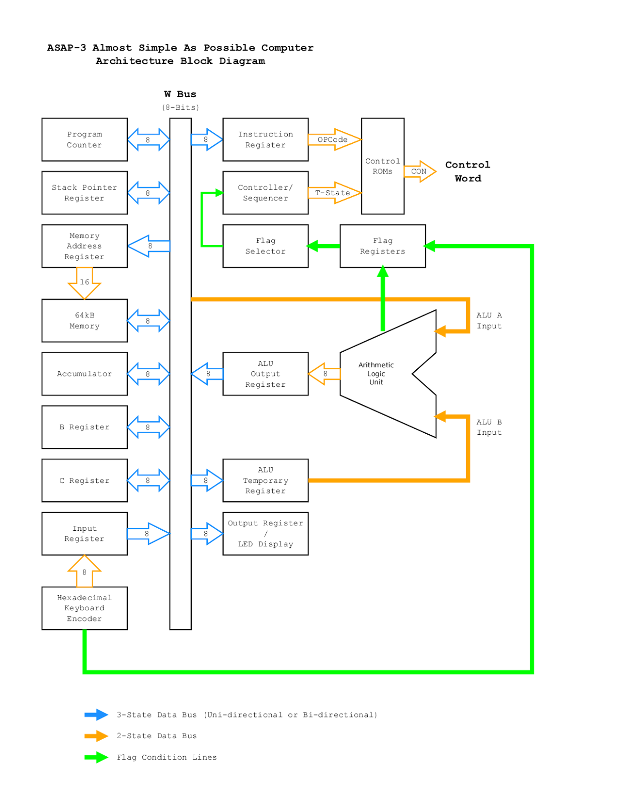Computer Architecture Block Diagram Reading Electrical Ladder Discrete Digital Logic Circuits Asap 3 Almost Simple As