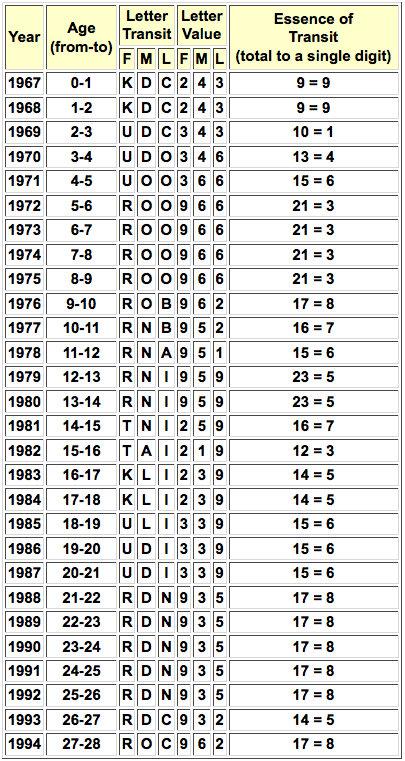 Horoscope numerology 6, numerology numbers born 09u002f12u002f1952