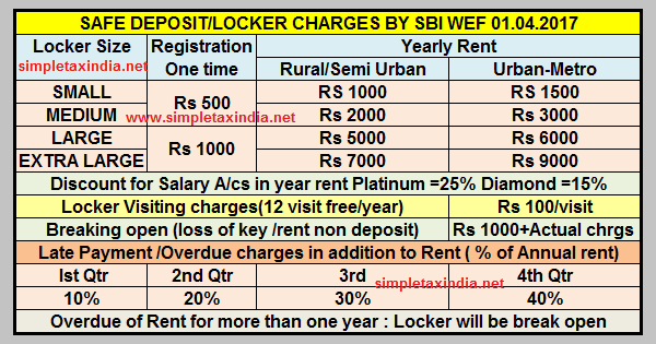 PAY MORE FOR BANK LOCKER SBI RATES WEF 01.04.2017 | SIMPLE TAX INDIA