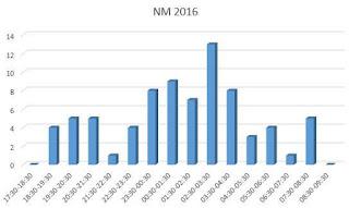 Diagram tid 2016