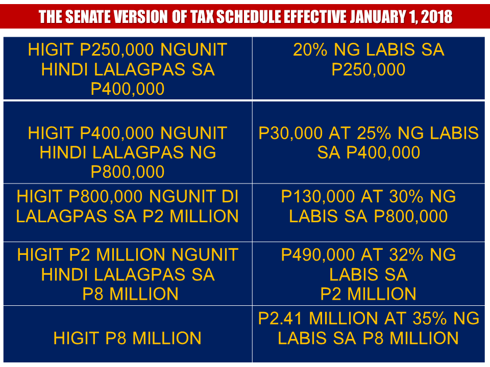 The video above was uploaded January this year. Now, what President Duterte promised during the campaign is now approved by the senate and is ready to be implemented this coming year.  The Senate increased the personal income tax exemption to P250,000, essentially retaining the original proposal of the Department of Finance (DOF) and the House of Representatives under the first package of the tax reform bill.   The Senate ways and means committee initially reduced the personal income tax exemption, with only the first P150,000 annual income exempted from tax, however, Senator Ralph Recto proposed that the exemption be increased to P250,000.  Sponsored Links  The Senate meanwhile has so far retained the P82,000 tax exemptoion for 13th month pay and other bonuses, and the maximum P100,000 additional exemption for up to four dependents. Some 14 senators have submitted their proposed individual amendments to Angara's committee.  The Senate version of the tax schedule to be implemented effective January 1, 2018: Over 250,000 but not over P400,000 – 20 percent of the excess over P250,000 Over P400,000 but not over P800,000 – P30,000 plus 25 percent of the excess over P400,000 Over 800,000 but not over P2 million – P130,000 plus 30 percent of the excess over P800,000 Over P2 million but not over P8 million – P490,000 plus 32 percent of the excess over P2 million Over P8 million – P2.41 million plus 35 percent of the excess over P8 million  Angara said that such tax scheme, however, will result in a P1-billion revenue loss for the government.  Meanwhile, Angara said the Senate version of the tax reform proposal has exceeded the revenue goal of the DOF. The amended Senate version, he said, would yield P159.5 billion in revenue—a hundred billion more than the previous revenue estimate of P59.9 billion.  The boost in the revenue, Angara said, was significantly sourced from the amendments to the provisions on the expansion of the value-added tax (VAT) base. From the repeal of these  VAT special laws alone, the estimated revenue gained from P14 billion to P45.5 billion.  Another major source of revenue is the doubling of the existing documentary stamp tax rates which will approximately raise P40 billion.  Documentary stamp tax is a tax on documents, instruments, loan agreements and papers evidencing the acceptance, assignment, sale or transfer of an obligation, right or property incident thereto. Source: GMA News  Advertisement Read More:       ©2017 THOUGHTSKOTO
