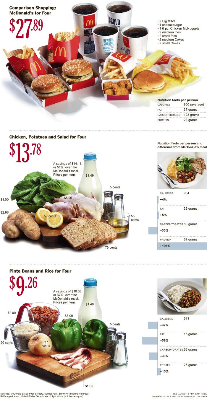 Distributist Party: Healthy Food vs Fast Food