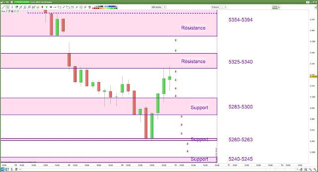 Plan de trade cac40 [10/10/18]