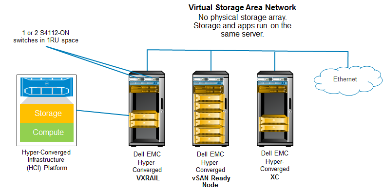 New Open Networking Options For Hci Dell Emc Study